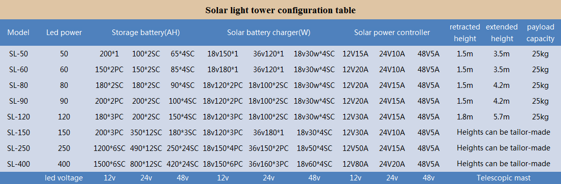 solar light tower parameter