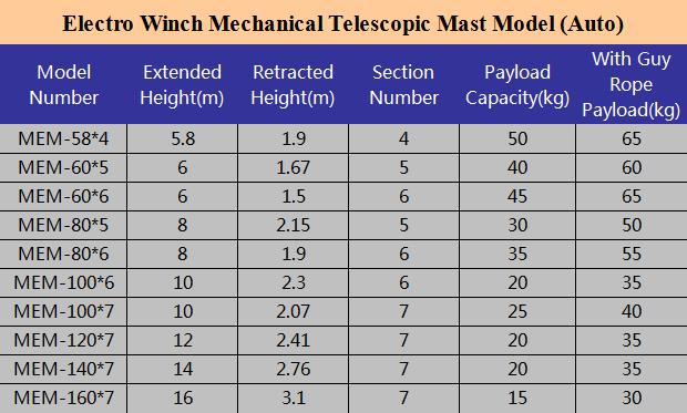 electro winch mast model