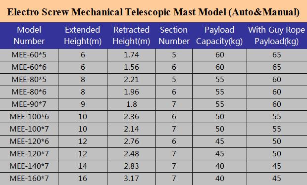 electro screw mast model