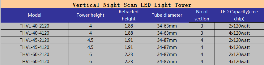 LED Vertical light tower model chart
