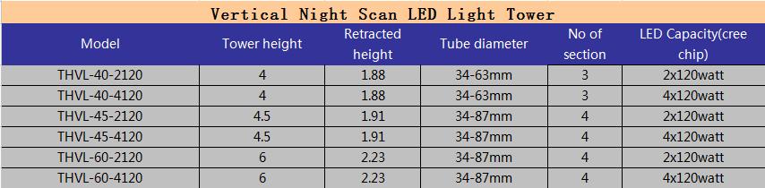 LED Vertical light tower model chart