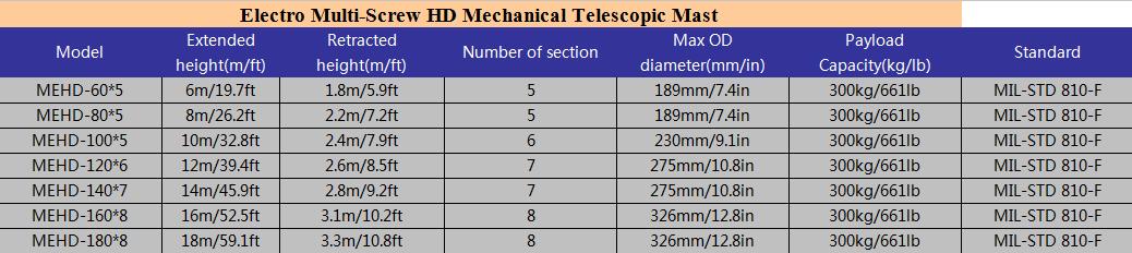 multi screw mast model